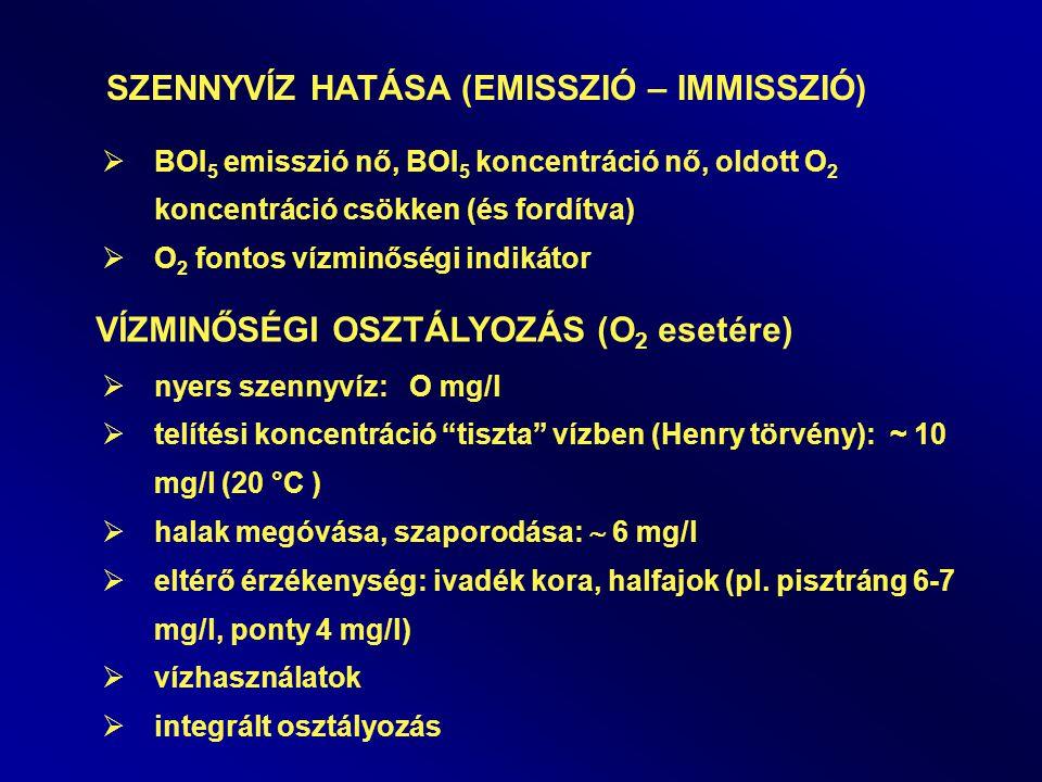 SZENNYVÍZ HATÁSA (EMISSZIÓ – IMMISSZIÓ)  BOI 5 emisszió nő, BOI 5 koncentráció nő, oldott O 2 koncentráció csökken (és fordítva)  O 2 fontos vízminőségi indikátor VÍZMINŐSÉGI OSZTÁLYOZÁS (O 2 esetére)  nyers szennyvíz: O mg/l  telítési koncentráció tiszta vízben (Henry törvény): ~ 10 mg/l (20 °C )  halak megóvása, szaporodása:  6 mg/l  eltérő érzékenység: ivadék kora, halfajok (pl.