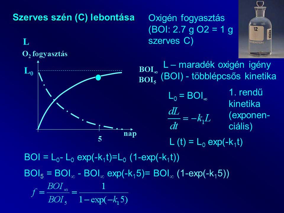 nap O 2 fogyasztás Szerves szén (C) lebontása BOI  5 BOI 5 L Oxigén fogyasztás (BOI: 2.7 g O2 = 1 g szerves C) L – maradék oxigén igény (BOI) - többlépcsős kinetika L0L0 L 0 = BOI  1.