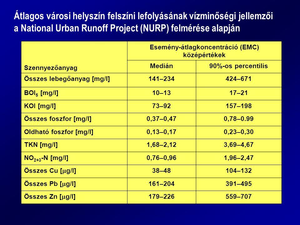 Szennyezőanyag Esemény-átlagkoncentráció (EMC) középértékek Medián90%-os percentilis Összes lebegőanyag [mg/l]141–234424–671 BOI 5 [mg/l]10–1317–21 KOI [mg/l]73–92157–198 Összes foszfor [mg/l]0,37–0,470,78–0.99 Oldható foszfor [mg/l]0,13–0,170,23–0,30 TKN [mg/l]1,68–2,123,69–4,67 NO 2+3 -N [mg/l]0,76–0,961,96–2,47 Összes Cu [  g/l] 38–48104–132 Összes Pb [  g/l] 161–204391–495 Összes Zn [  g/l] 179–226559–707 Átlagos városi helyszín felszíni lefolyásának vízminőségi jellemzői a National Urban Runoff Project (NURP) felmérése alapján