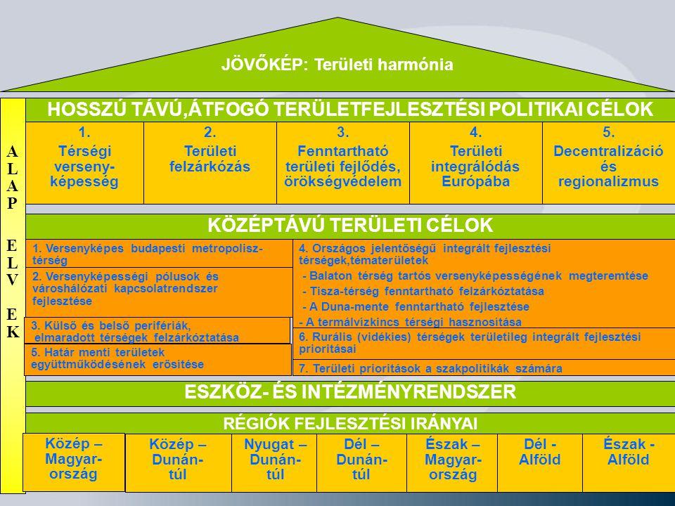 JÖVŐKÉP: Területi harmónia HOSSZÚ TÁVÚ,ÁTFOGÓ TERÜLETFEJLESZTÉSI POLITIKAI CÉLOK 1. Térségi verseny- képesség 3. Fenntartható területi fejlődés, öröks