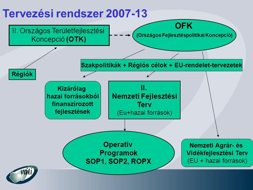 (Országos Fejlesztéspolitikai Koncepció) II. Nemzeti Fejlesztési Terv (Eu+hazai források) Nemzeti Agrár- és Vidékfejlesztési Terv (EU + hazai források