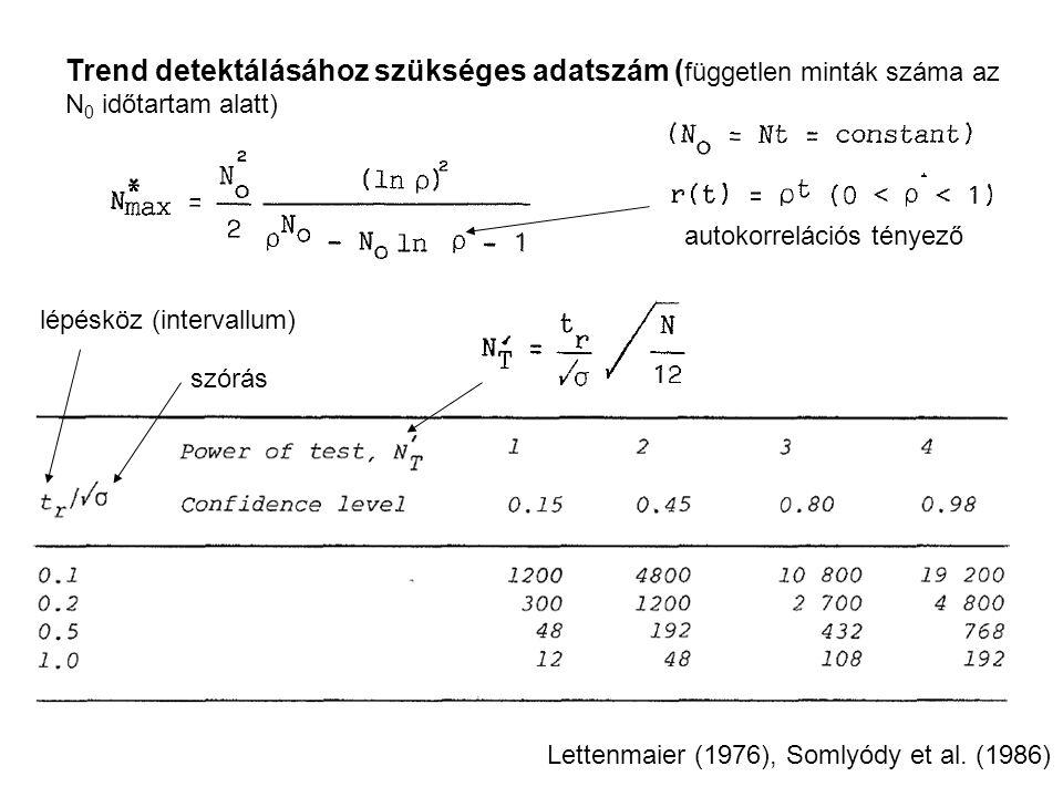 Trend detektálásához szükséges adatszám ( független minták száma az N 0 időtartam alatt) lépésköz (intervallum) autokorrelációs tényező Lettenmaier (1