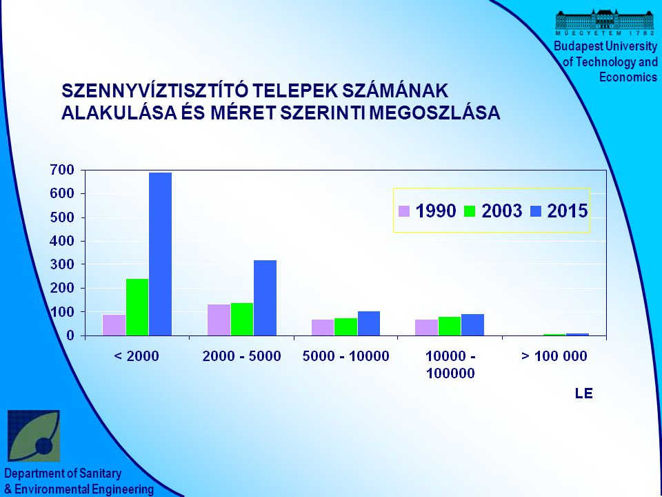 Csatornázás költségei: Egy lakosra eső csatornahossz és a laksűrűség kapcsolata