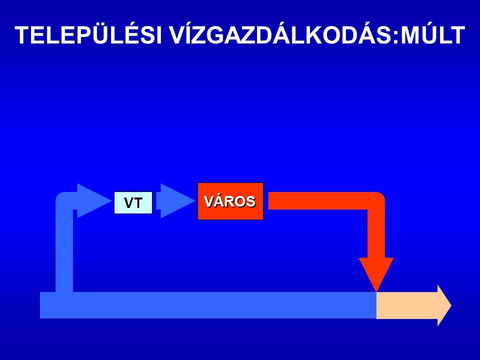 VÁROS VT TELEPÜLÉSI VÍZGAZDÁLKODÁS:MÚLT