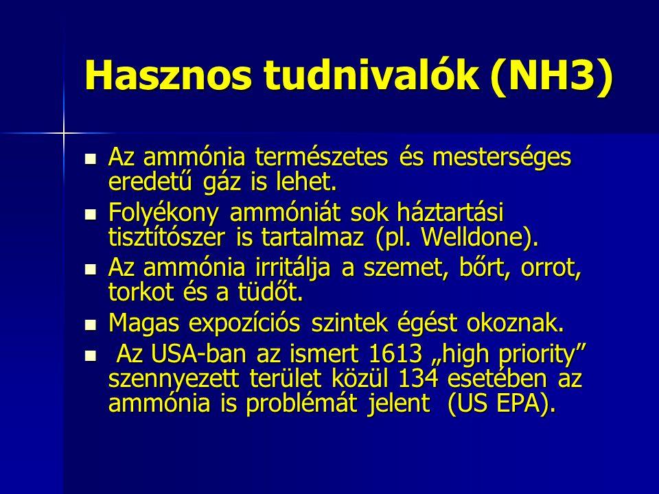 Hasznos tudnivalók (NH3) Az ammónia természetes és mesterséges eredetű gáz is lehet. Az ammónia természetes és mesterséges eredetű gáz is lehet. Folyé