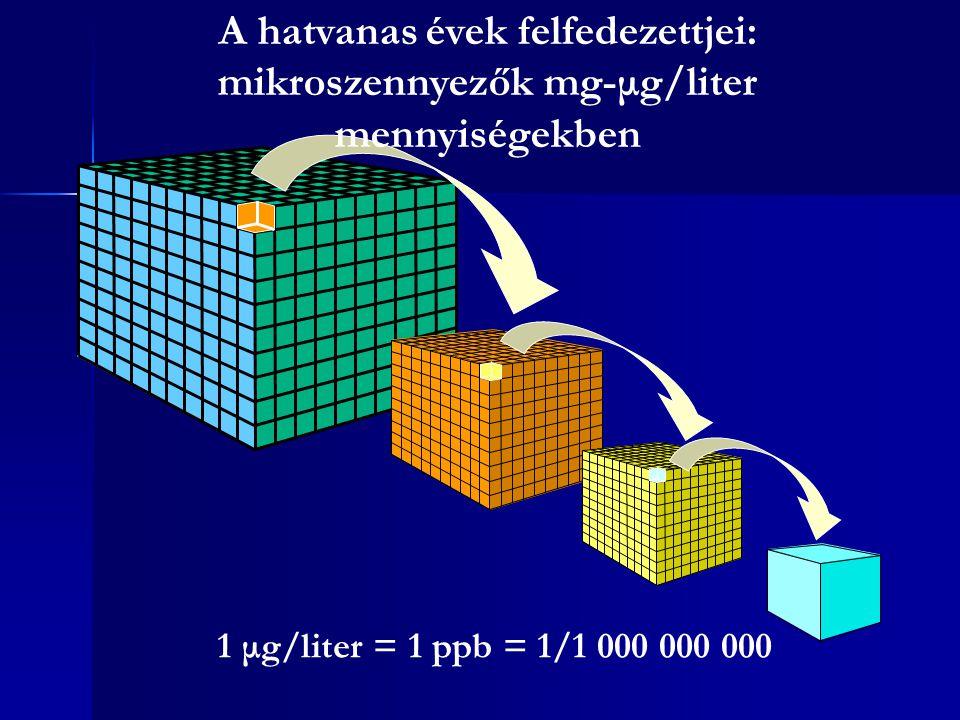 1 μg/liter = 1 ppb = 1/1 000 000 000 MIKROSZENNYEZŐK A hatvanas évek felfedezettjei: mikroszennyezők mg-μg/liter mennyiségekben