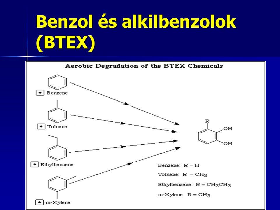 Benzol és alkilbenzolok (BTEX)