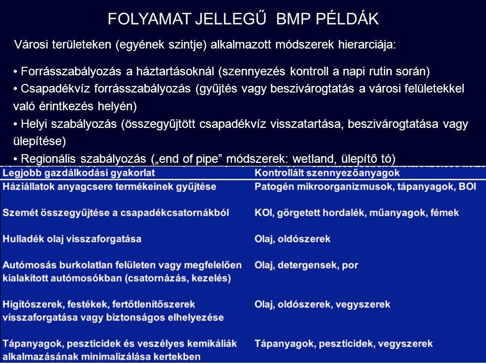 BMP MEGVALÓSULÁS MEZŐGAZDASÁGI TERÜLETEKEN Kibocsátási határértékekkel nem lehet szabályozni a mezőgazdasági diffúz emissziókat (hol a forrás…?) Nincs számszerű előírás a gazdálkodók számára, csak az alkalmazható BMP-k listája adott, ezek közül választhatnak (helyi ismeretek!!!) Számszerű kívánalom csak a vizsgált vízgyűjtő egészére vonatkozhat A vízgyűjtőn gazdálkodó összes egyénnek együtt kell teljesítenie az elvárást, nem egyénileg Az egyéni gazdálkodók megítélése a BMP alkalmazások mértékén és gondossági fokán múlik (milyen színvonalon alkalmazzák) Beavatkozás: csak a kritikus területeken (nem minden mezőgazdaságiművelésű területen) - legtöbbet transzportáló térségek (€ !!!) Negatív kölcsönhatások is lehetnek (erózióvédelem minimális műveléssel- peszticid igény növekedése)