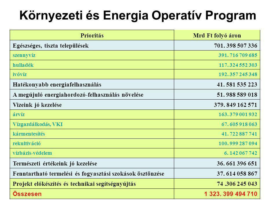 Környezeti és Energia Operatív Program PrioritásMrd Ft folyó áron Egészséges, tiszta települések701.