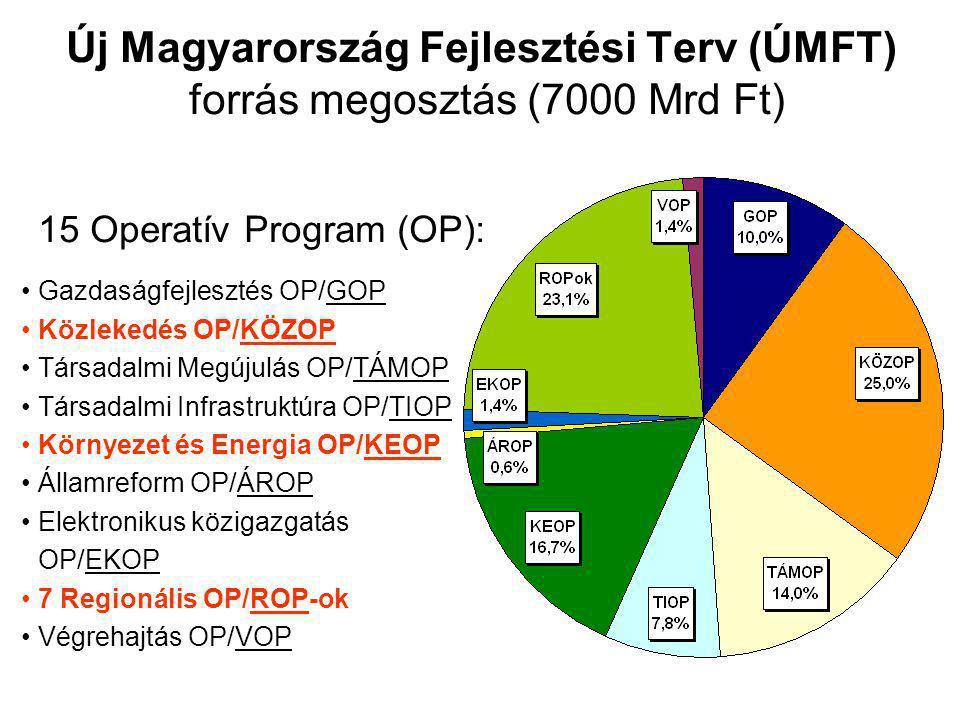 Új Magyarország Fejlesztési Terv (ÚMFT) forrás megosztás (7000 Mrd Ft) 15 Operatív Program (OP): Gazdaságfejlesztés OP/GOP Közlekedés OP/KÖZOP Társadalmi Megújulás OP/TÁMOP Társadalmi Infrastruktúra OP/TIOP Környezet és Energia OP/KEOP Államreform OP/ÁROP Elektronikus közigazgatás OP/EKOP 7 Regionális OP/ROP-ok Végrehajtás OP/VOP