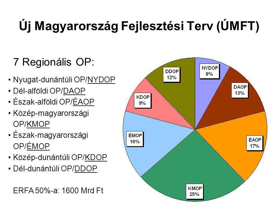 Új Magyarország Fejlesztési Terv (ÚMFT) 7 Regionális OP: Nyugat-dunántúli OP/NYDOP Dél-alföldi OP/DAOP Észak-alföldi OP/ÉAOP Közép-magyarországi OP/KMOP Észak-magyarországi OP/ÉMOP Közép-dunántúli OP/KDOP Dél-dunántúli OP/DDOP ERFA 50%-a: 1600 Mrd Ft