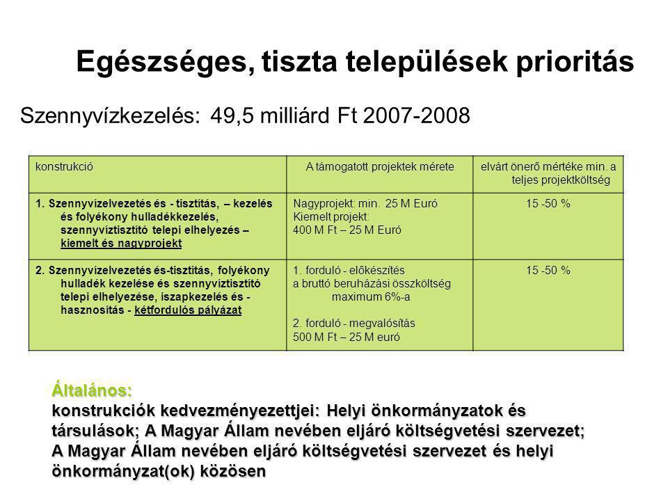 Egészséges, tiszta települések prioritás Szennyvízkezelés: 49,5 milliárd Ft 2007-2008 konstrukcióA támogatott projektek méreteelvárt önerő mértéke min.