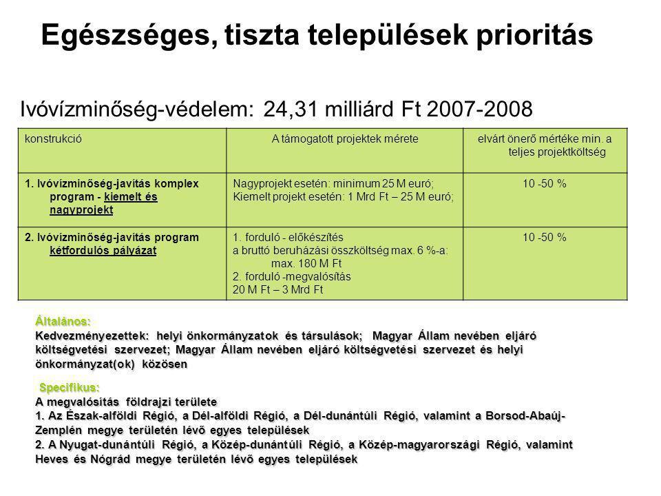 Egészséges, tiszta települések prioritás Ivóvízminőség-védelem: 24,31 milliárd Ft 2007-2008 konstrukcióA támogatott projektek méreteelvárt önerő mértéke min.