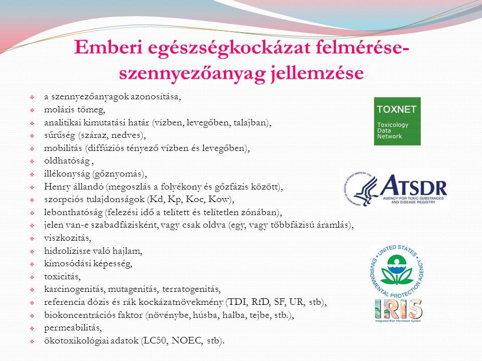 Emberi egészségkockázat felmérése- szennyezőanyag jellemzése  a szennyezőanyagok azonosítása,  moláris tömeg,  analitikai kimutatási határ (vízben,