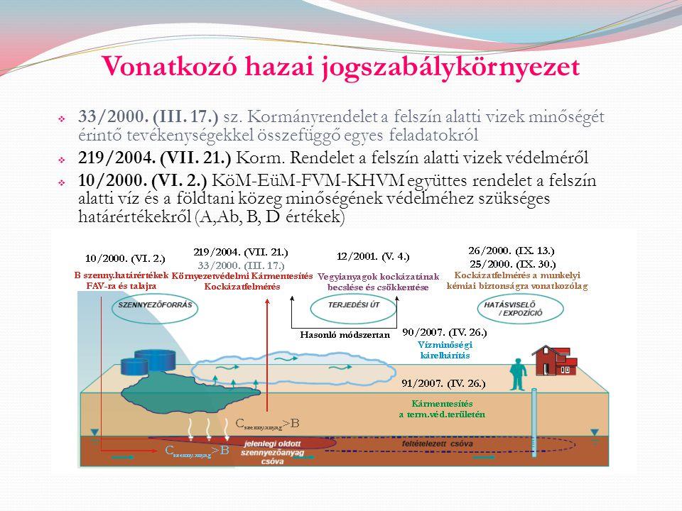 Vonatkozó hazai jogszabálykörnyezet  33/2000. (III. 17.) sz. Kormányrendelet a felszín alatti vizek minőségét érintő tevékenységekkel összefüggő egye