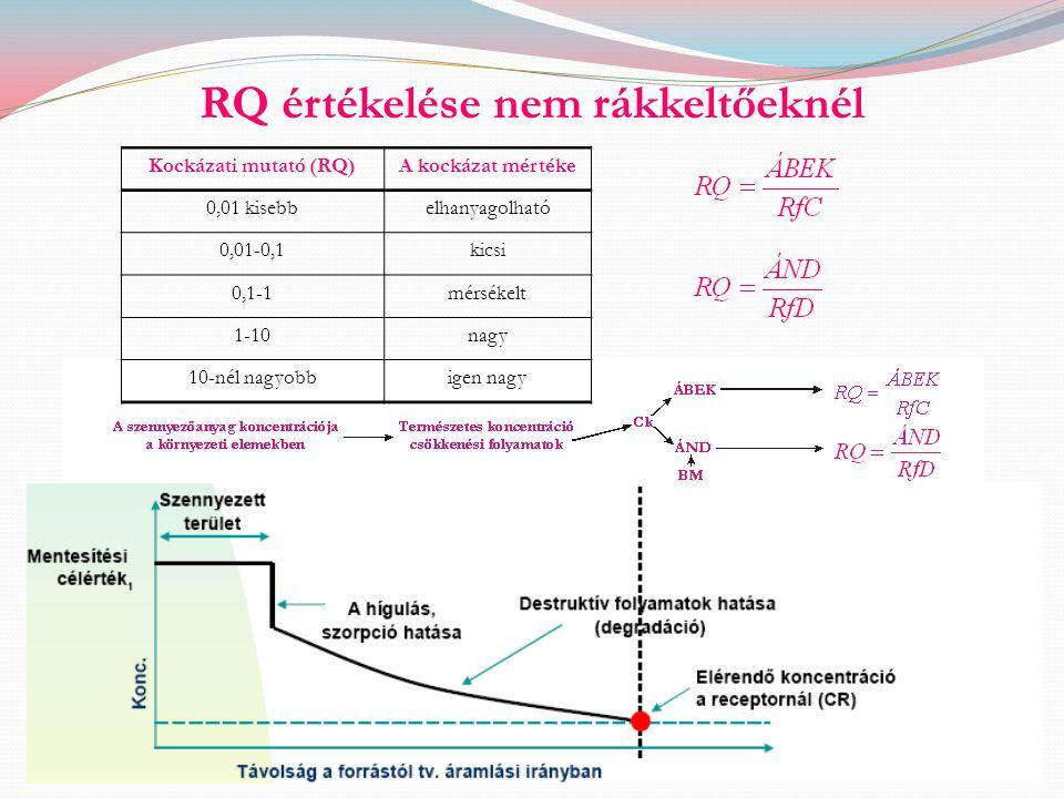 RQ értékelése nem rákkeltőeknél Kockázati mutató (RQ)A kockázat mértéke 0,01 kisebbelhanyagolható 0,01-0,1kicsi 0,1-1mérsékelt 1-10nagy 10-nél nagyobb