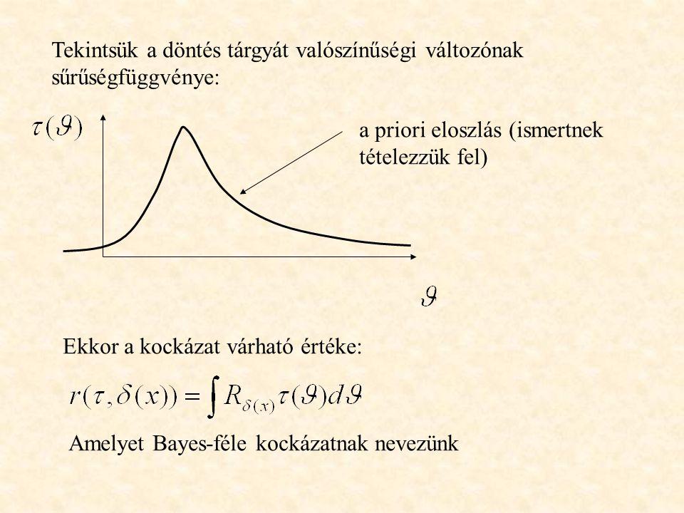 Tekintsük a döntés tárgyát valószínűségi változónak sűrűségfüggvénye: a priori eloszlás (ismertnek tételezzük fel) Ekkor a kockázat várható értéke: Am