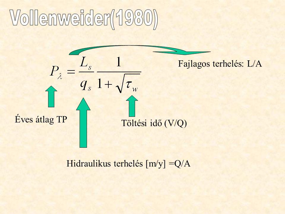 Éves átlag TP Hidraulikus terhelés [m/y] =Q/A Fajlagos terhelés: L/A Töltési idő (V/Q)