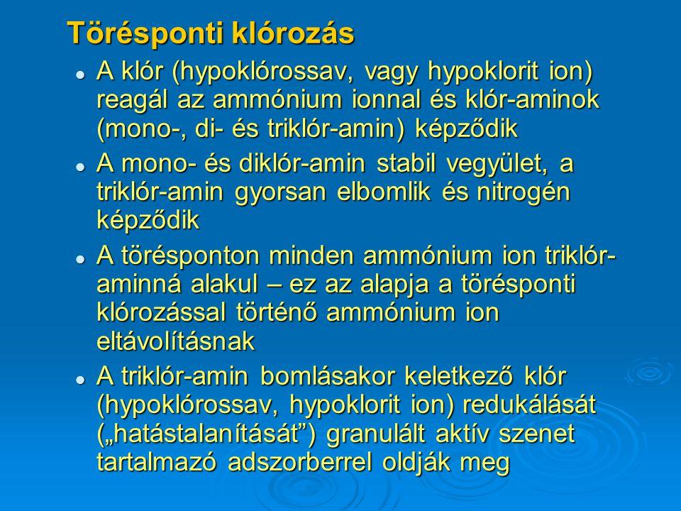 Törésponti klórozás A klór (hypoklórossav, vagy hypoklorit ion) reagál az ammónium ionnal és klór-aminok (mono-, di- és triklór-amin) képződik A klór