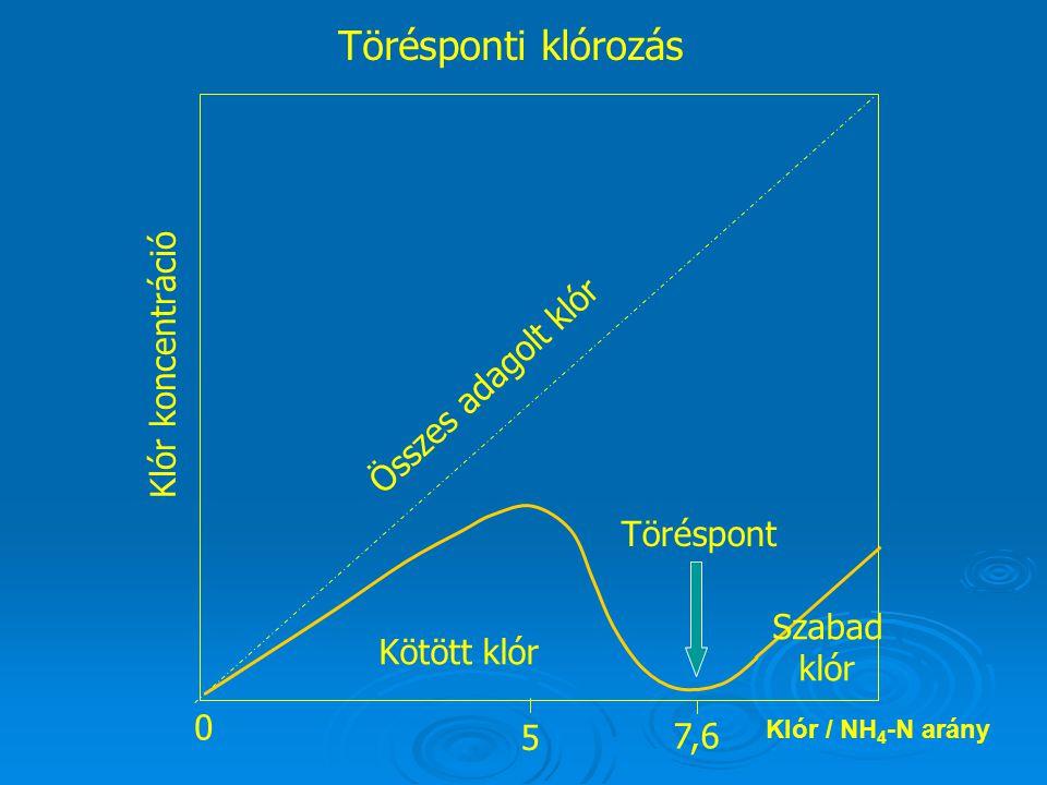 Klór koncentráció Összes adagolt klór Kötött klór Szabad klór Töréspont 0 7,6 5 Törésponti klórozás Klór / NH 4 -N arány