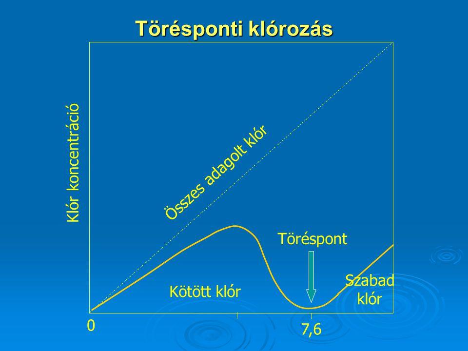 Törésponti klórozás Klór koncentráció Összes adagolt klór Kötött klór Szabad klór Töréspont 0 7,6