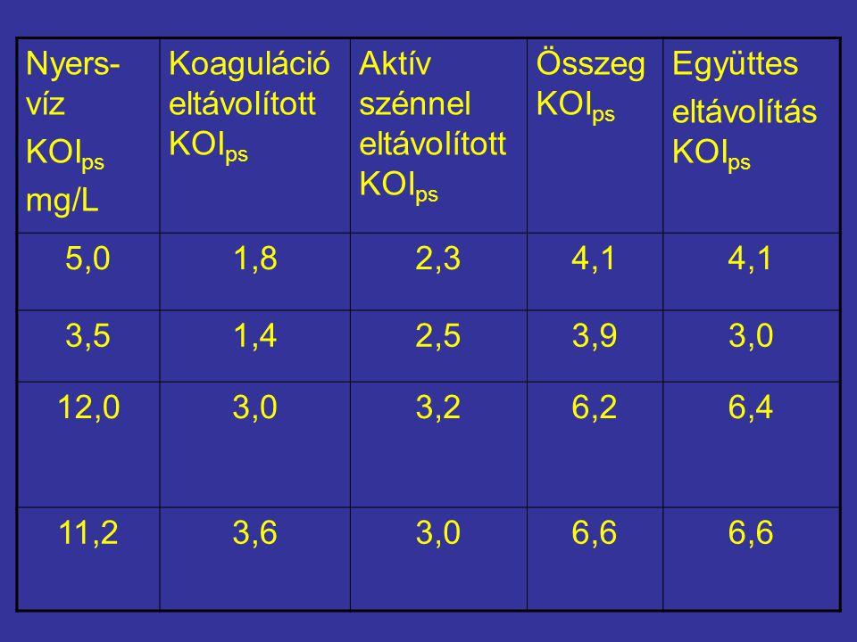 Nyers- víz KOI ps mg/L Koaguláció eltávolított KOI ps Aktív szénnel eltávolított KOI ps Összeg KOI ps Együttes eltávolítás KOI ps 5,01,82,34,1 3,51,42