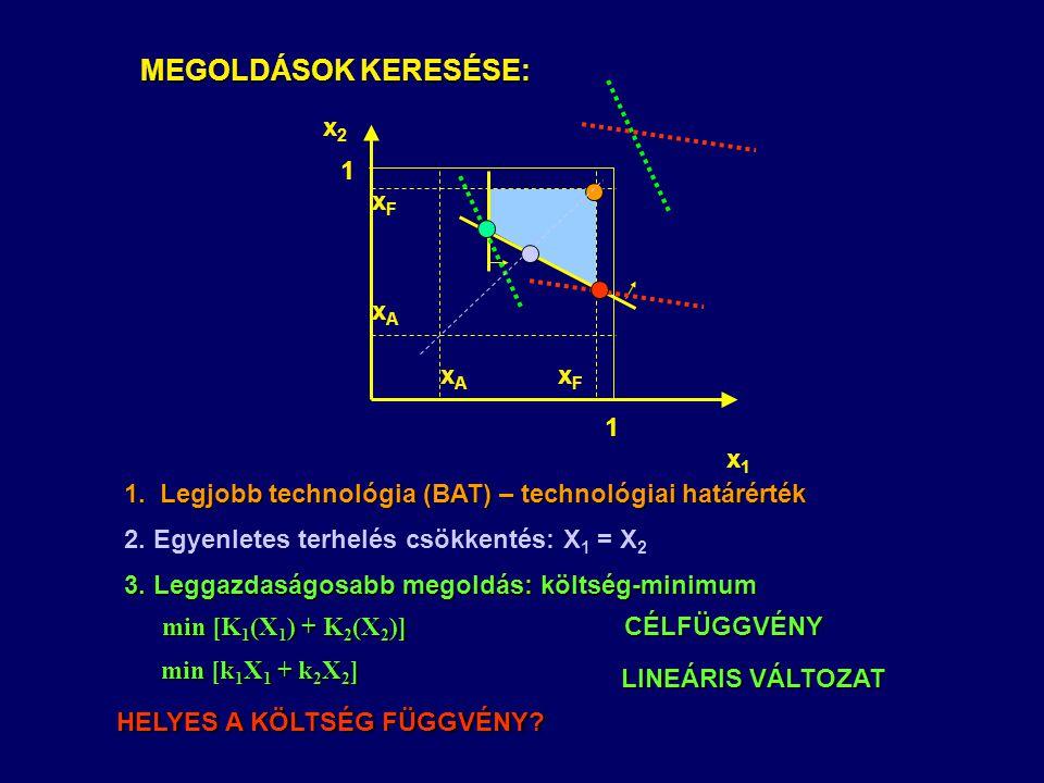 TÓ FOLYÓ VÍZMINŐSÉGSZABÁLYOZÁSI PÉLDA  C H3 Célállapot (befogadó határérték) Oldott oxigén koncentráció ChChChCh  C H2  C H2 - a 13 E 1 (1-X 1 ) -