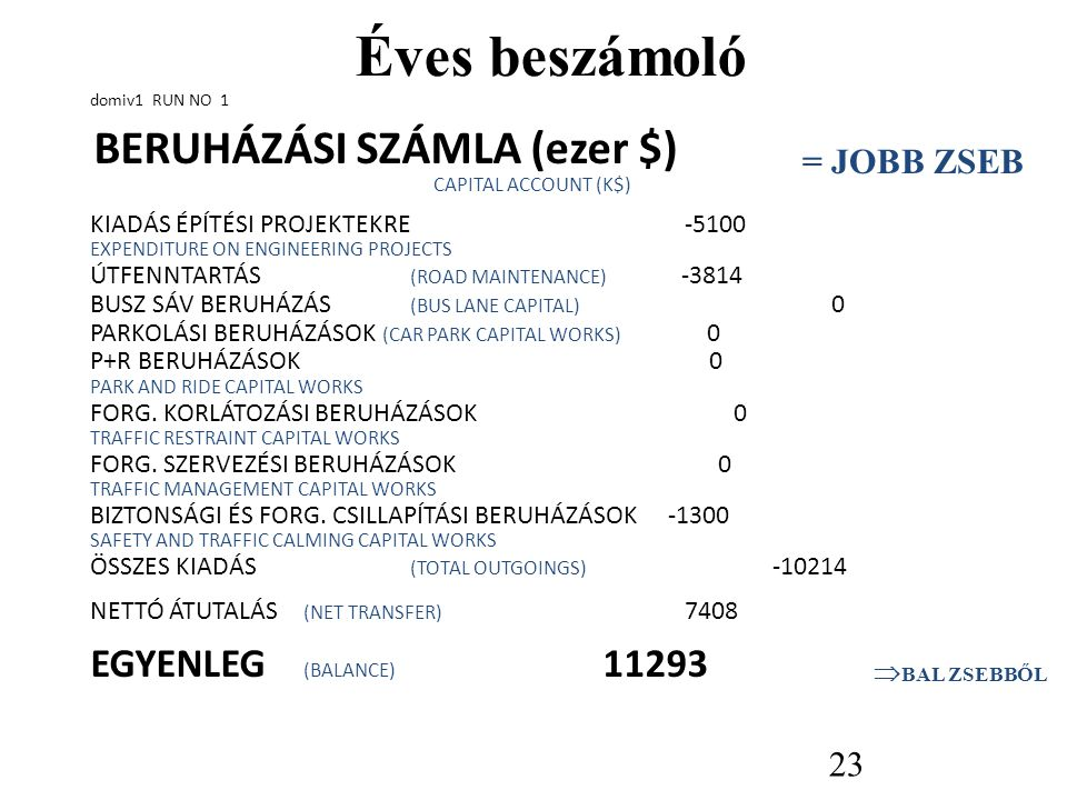 Éves beszámoló domiv1 RUN NO 1 BERUHÁZÁSI SZÁMLA (ezer $) CAPITAL ACCOUNT (K$) ELŐZŐ EGYENLEG 8558 INHERITED BALANCE LETÉTI KAMAT, (ÁRFOLYAM = 4%) 342 INTEREST ON DEPOSITS, (RATE = 4%) KÖZPONTI FOLYÓSÍTÁS 5199 CENTRAL GOVT GRANT TELJES BEVÉTEL 5541 TOTAL INCOME folytatás a következő fólián… 22 = JOBB ZSEB