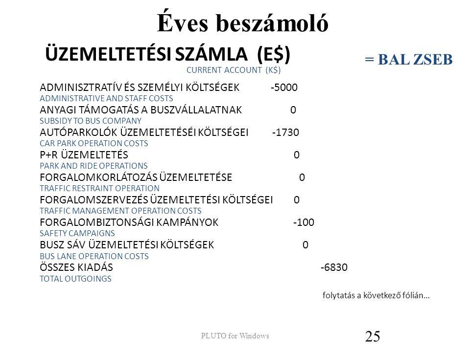 Éves beszámoló ÜZEMELTETÉSI SZÁMLA (E$) CURRENT ACCOUNT (K$) ELŐZŐ EGYENLEG 12876 INHERITED BALANCE LETÉTI KAMAT, (ÁRFOLYAM = 4%) 515 INTEREST ON DEPOSITS, (RATE = 4%) HELYI ADÓ, (MÉRTÉKE = 15$/FŐ/ÉV) 3899 LOCAL TAXATION, (RATE = 15$/HEAD/YR) KERESKEDELMI ADÓ, (MÉRT = 400$/INGATLAN./ÉV) 506 COMMERCIAL TAXATION, (RATE = 400$/PROP./YR) PARKOLÁSI BEVÉTEL 4039 PARKING REVENUE ÚTHASZNÁLATI DÍJAK 0 ROAD USER FEES P+R BEVÉTEL 0 PARK AND RIDE REVENUE ÖSSZES BEVÉTEL 8959 TOTAL INCOME folytatás a következő fólián… 24 = BAL ZSEB