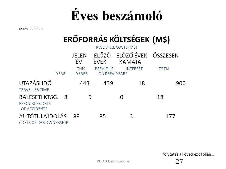 Éves beszámoló ÜZEMELTETÉSI SZÁMLA (E$) CURRENT ACCOUNT (K$) ELŐZŐ EGYENLEG 12876 INHERITED BALANCE ÖSSZES BEVÉTEL 8959 TOTAL INCOME ÖSSZES KIADÁS -6830 TOTAL OUTGOINGS NETTÓ ÁTUTALÁS -7408 NET TRANSFER EGYENLEG 7597 BALANCE PLUTO for Windows 26 = BAL ZSEB  JOBB ZSEBBE