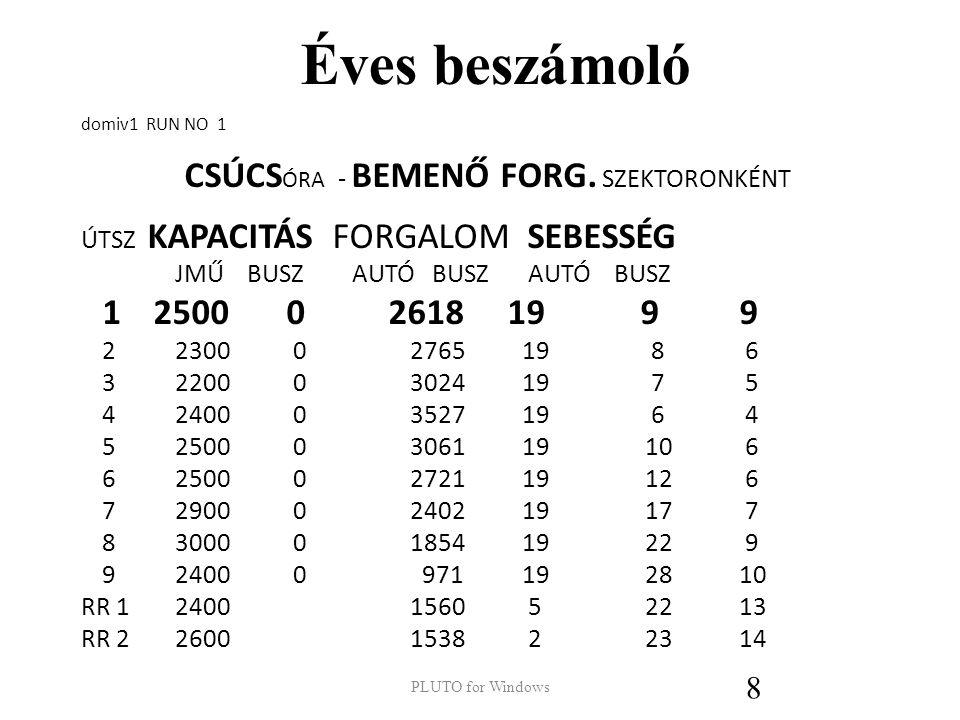 Éves beszámoló domiv1 RUN NO 1 CSÚCS ÓRA - BEMENŐ FORG.
