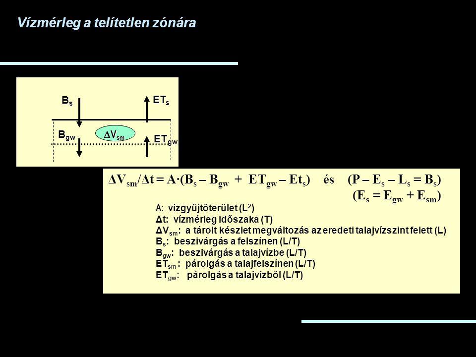 ΔV sm /Δt = A·(B s – B gw + ET gw – Et s ) és (P – E s – L s = B s ) (E s = E gw + E sm ) A: vízgyűjtőterület (L 2 ) Δt: vízmérleg időszaka (T) ΔV sm : a tárolt készlet megváltozás az eredeti talajvízszint felett (L) B s : beszivárgás a felszínen (L/T) B gw : beszivárgás a talajvízbe (L/T) ET sm : párolgás a talajfelszínen (L/T) ET gw : párolgás a talajvízből (L/T) BsBsBsBs ET ET s B gw  V sm ET gw Vízmérleg a telítetlen zónára