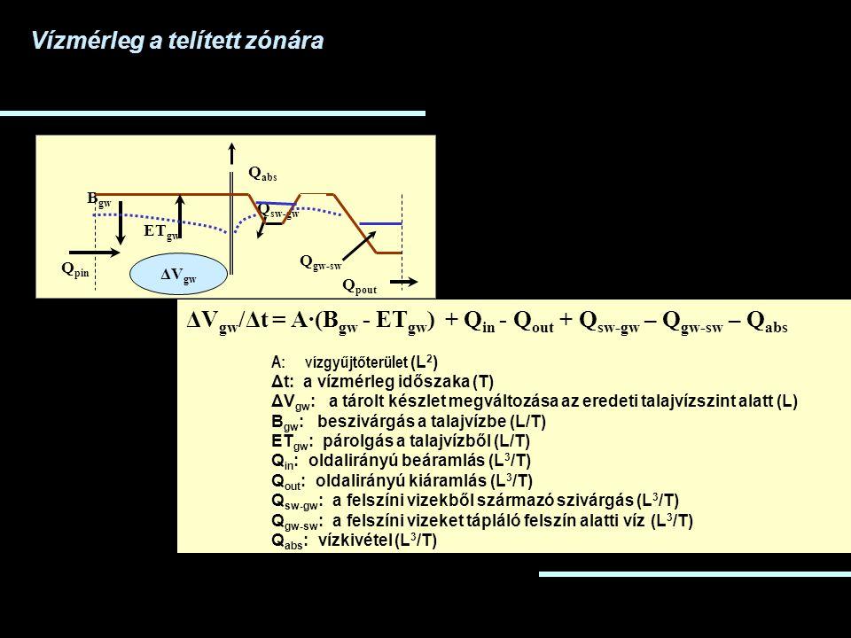 ΔV gw /Δt = A·(B gw - ET gw ) + Q in - Q out + Q sw-gw – Q gw-sw – Q abs A: vízgyűjtőterület (L 2 ) Δt: a vízmérleg időszaka (T) ΔV gw : a tárolt készlet megváltozása az eredeti talajvízszint alatt (L) B gw : beszivárgás a talajvízbe (L/T) ET gw : párolgás a talajvízből (L/T) Q in : oldalirányú beáramlás (L 3 /T) Q out : oldalirányú kiáramlás (L 3 /T) Q sw-gw : a felszíni vizekből származó szivárgás (L 3 /T) Q gw-sw : a felszíni vizeket tápláló felszín alatti víz (L 3 /T) Q abs : vízkivétel (L 3 /T) B gw ET gw Q pin Q pout Q gw-sw Q sw-gw Q abs ΔV gw Vízmérleg a telített zónára
