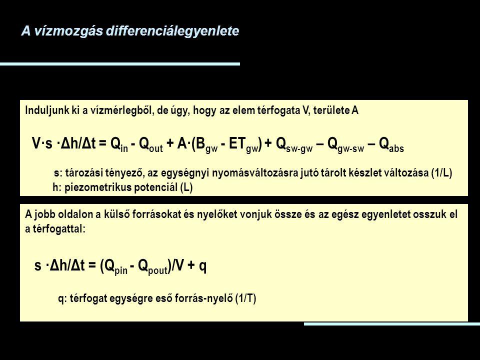 A vízmozgás differenciálegyenlete Induljunk ki a vízmérlegből, de úgy, hogy az elem térfogata V, területe A V·s ·Δh/Δt = Q in - Q out + A·(B gw - ET gw ) + Q sw-gw – Q gw-sw – Q abs s: tározási tényező, az egységnyi nyomásváltozásra jutó tárolt készlet változása (1/L) h: piezometrikus potenciál (L) A jobb oldalon a külső forrásokat és nyelőket vonjuk össze és az egész egyenletet osszuk el a térfogattal: s ·Δh/Δt = (Q pin - Q pout )/V + q q: térfogat egységre eső forrás-nyelő (1/T)