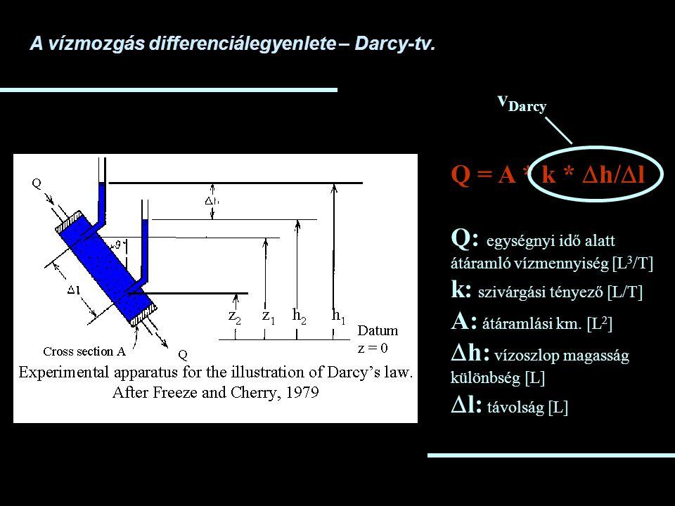 A vízmozgás differenciálegyenlete – Darcy-tv.