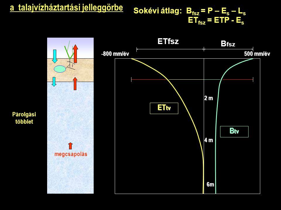 B fsz ETfsz B tv ET tv 500 mm/év -800 mm/év 2 m 4 m 6m a talajvízháztartási jelleggörbe Sokévi átlag: B fsz = P – E s – L s ET fsz = ETP - E s Párolgási többlet megcsapolás