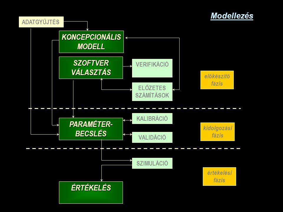 Modellezés ADATGYŰJTÉS KONCEPCIONÁLISMODELL SZOFTVERVÁLASZTÁS VERIFIKÁCIÓ KALIBRÁCIÓ VALIDÁCIÓ SZIMULÁCIÓ PARAMÉTER-BECSLÉS ELŐZETES SZÁMÍTÁSOK előkészítő fázis kidolgozási fázis értékelési fázis ÉRTÉKELÉS
