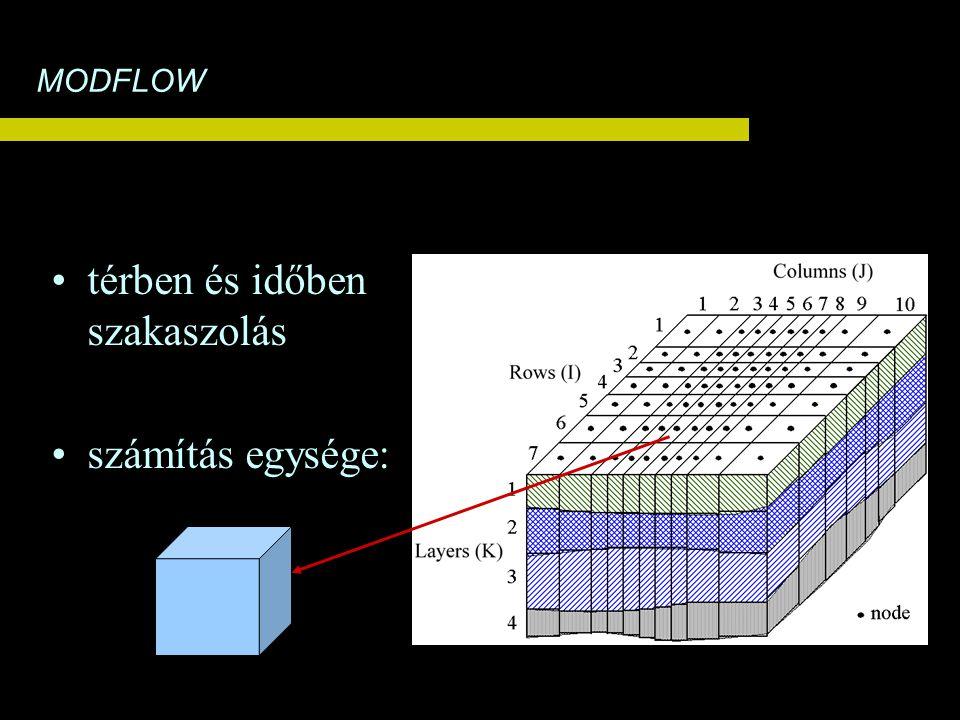 térben és időben szakaszolás számítás egysége: MODFLOW