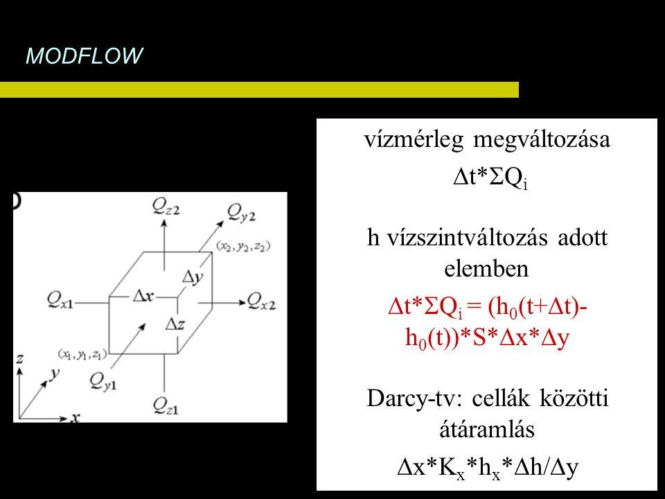 vízmérleg megváltozása  t*  Q i h vízszintváltozás adott elemben  t*  Q i = (h 0 (t+  t)- h 0 (t))*S*  x*  y Darcy-tv: cellák közötti átáramlás  x*K x *h x *  h/  y MODFLOW
