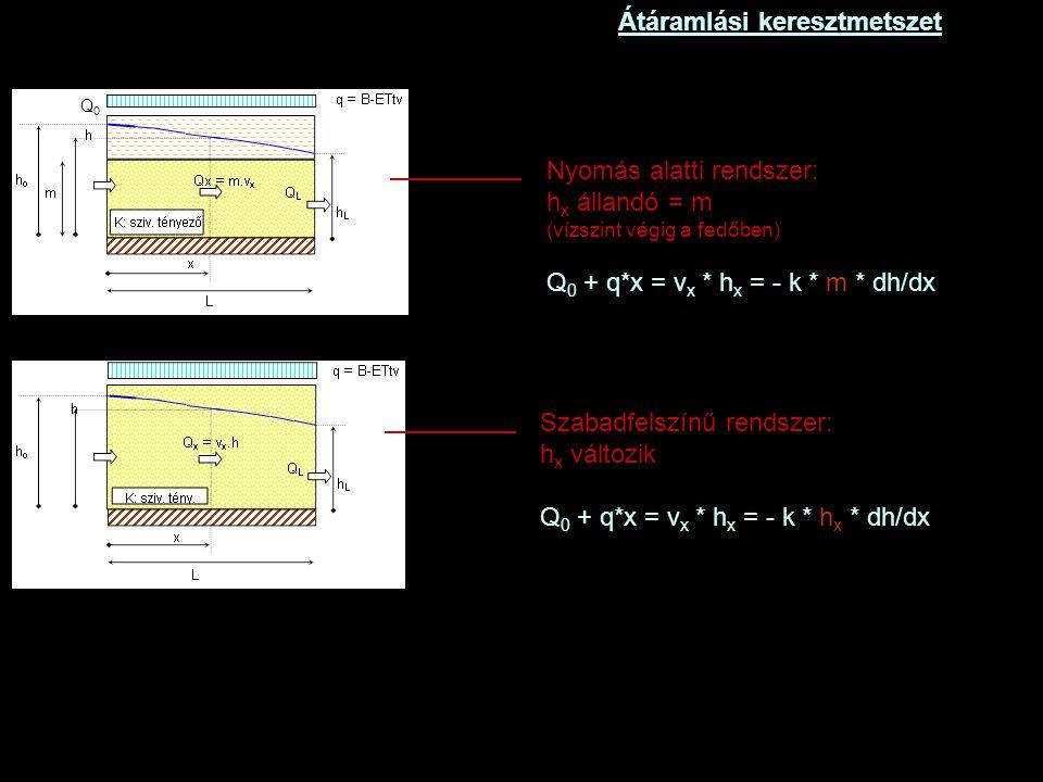 Átáramlási keresztmetszet Q0Q0 Q0Q0 Nyomás alatti rendszer: h x állandó = m (vízszint végig a fedőben) Q 0 + q*x = v x * h x = - k * m * dh/dx Szabadfelszínű rendszer: h x változik Q 0 + q*x = v x * h x = - k * h x * dh/dx