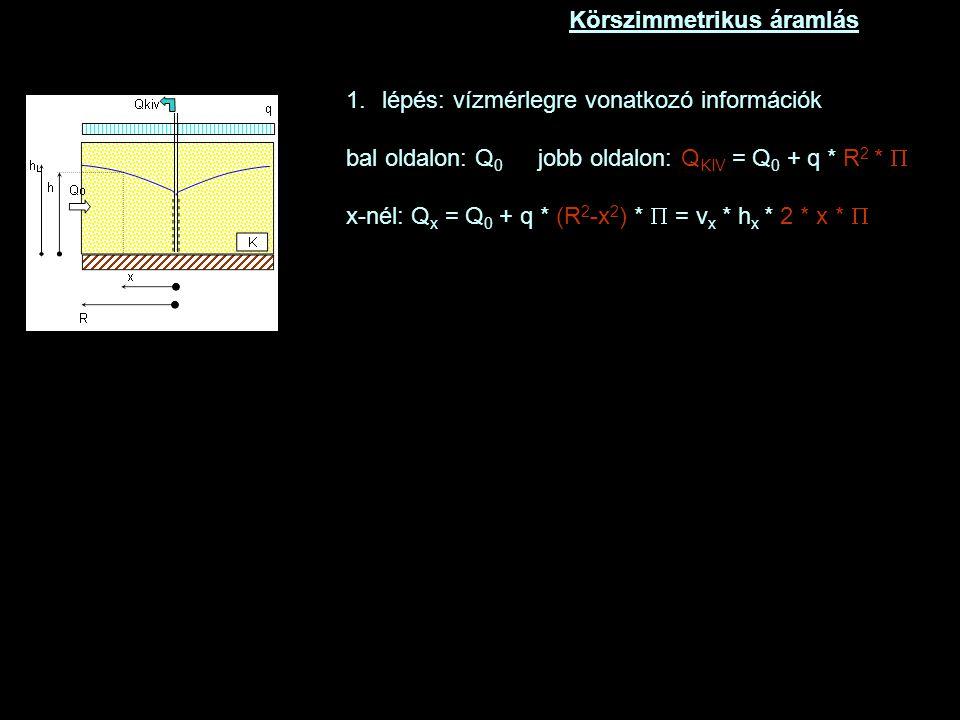 Körszimmetrikus áramlás 1.lépés: vízmérlegre vonatkozó információk bal oldalon: Q 0 jobb oldalon: Q KIV = Q 0 + q * R 2 *  x-nél: Q x = Q 0 + q * (R 2 -x 2 ) *  = v x * h x * 2 * x * 