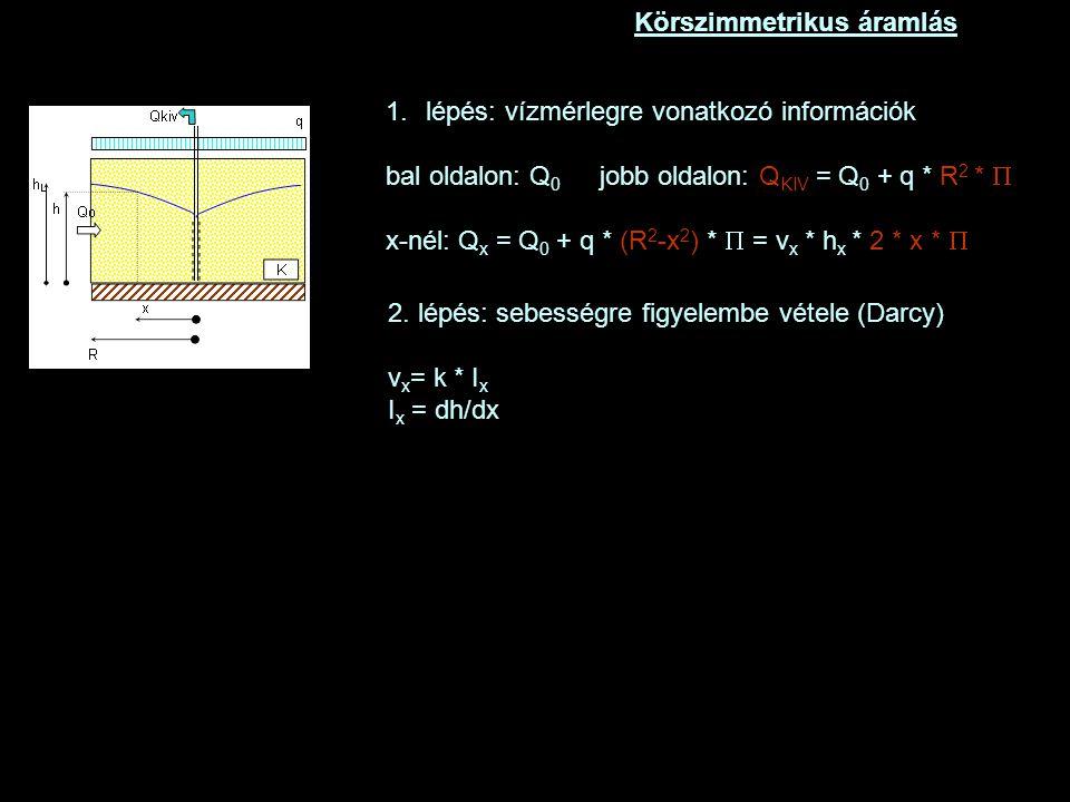 Körszimmetrikus áramlás 2.