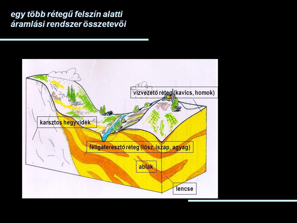 féligáteresztő réteg (lösz, iszap, agyag) lencse vízvezető réteg (kavics, homok) ablak karsztos hegyvidék egy több rétegű felszín alatti áramlási rendszer összetevői