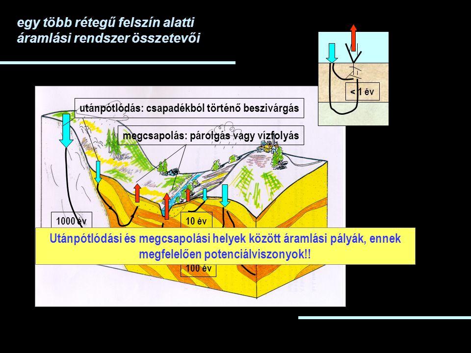 utánpótlódás: csapadékból történő beszivárgásmegcsapolás: párolgás vagy vízfolyás 1000 év 100 év 10 év < 1 év Utánpótlódási és megcsapolási helyek között áramlási pályák, ennek megfelelően potenciálviszonyok!!