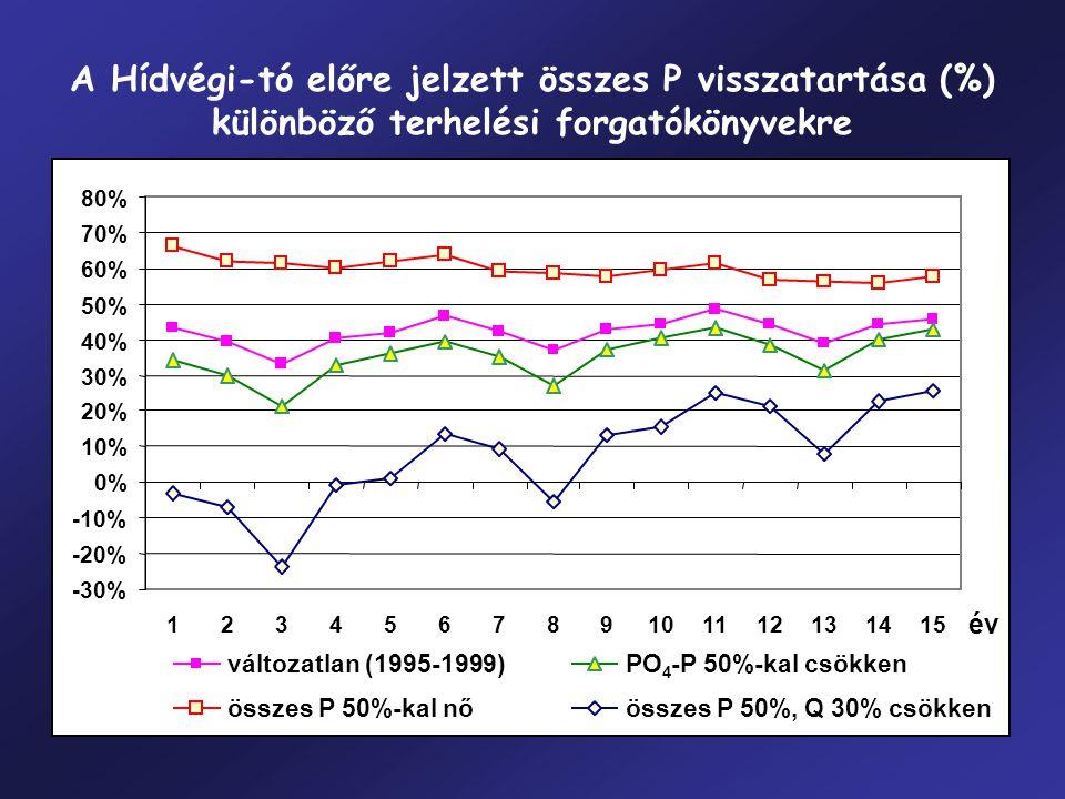 A Hídvégi-tó előre jelzett összes P visszatartása (%) különböző terhelési forgatókönyvekre