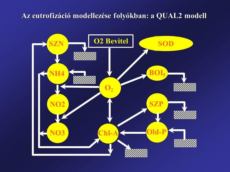 ÜL BOI 5 O2O2 Old-P SZP SZN NH4 NO2 NO3 O2 Bevitel Chl-A SOD Az eutrofizáció modellezése folyókban: a QUAL2 modell