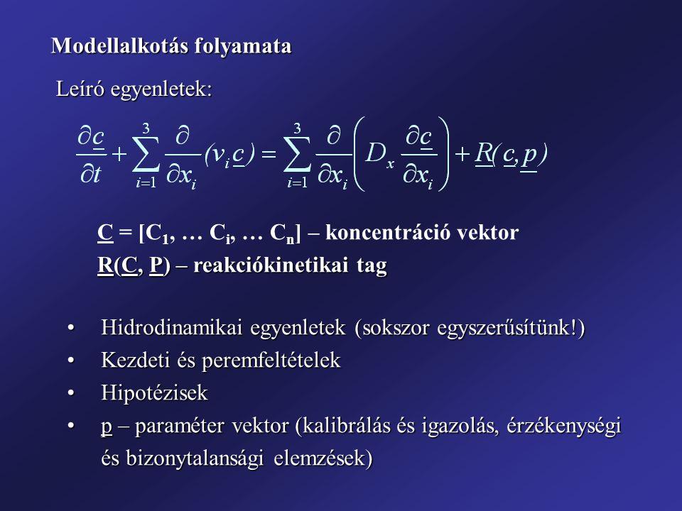 Hidrodinamikai egyenletek (sokszor egyszerűsítünk!)Hidrodinamikai egyenletek (sokszor egyszerűsítünk!) Kezdeti és peremfeltételekKezdeti és peremfelté