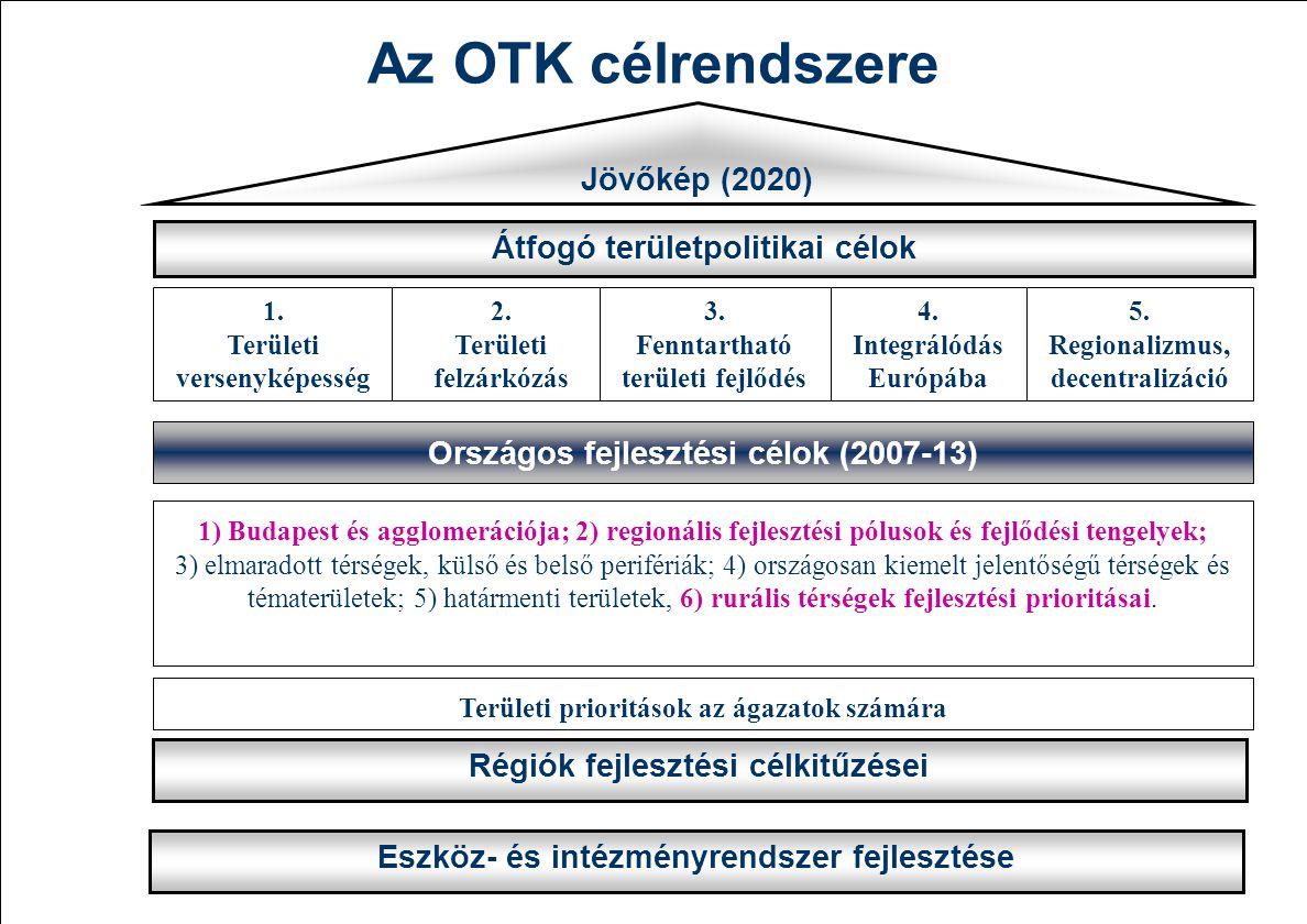 1) Budapest és agglomerációja; 2) regionális fejlesztési pólusok és fejlődési tengelyek; 3) elmaradott térségek, külső és belső perifériák; 4) országo