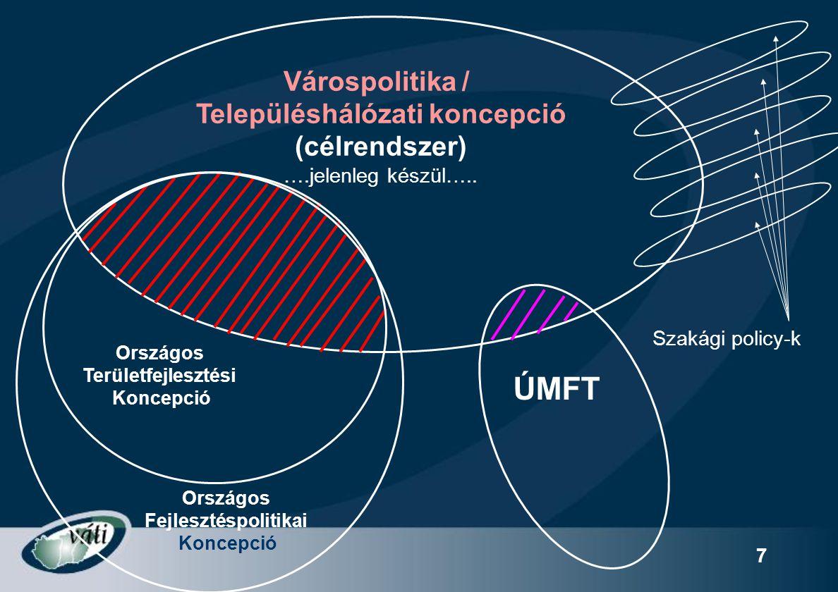 7 Várospolitika / Településhálózati koncepció (célrendszer) ….jelenleg készül….. Szakági policy-k Országos Területfejlesztési Koncepció Országos Fejle