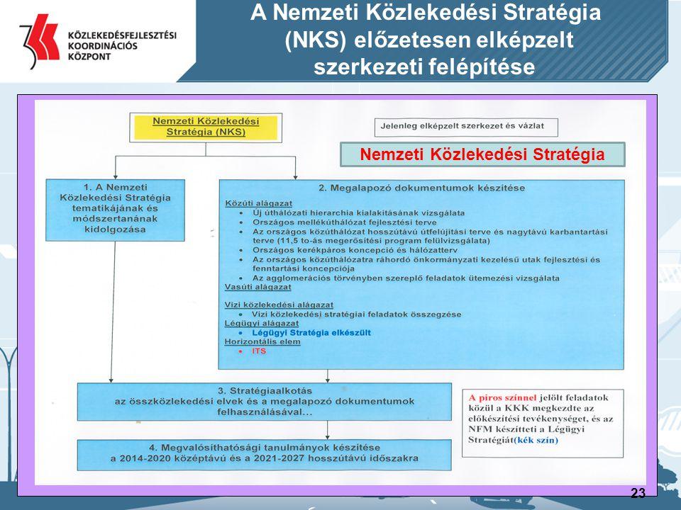 23 A Nemzeti Közlekedési Stratégia (NKS) előzetesen elképzelt szerkezeti felépítése Nemzeti Közlekedési Stratégia